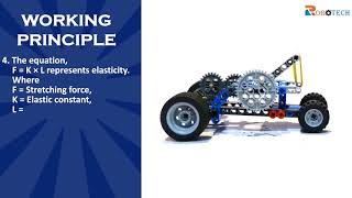 Grade 7 (Question 01) - Concept of elasticity using Elastic car