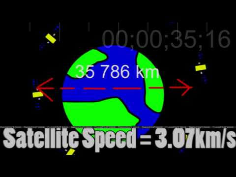 Geosynchronous Orbits in Less than a Minute