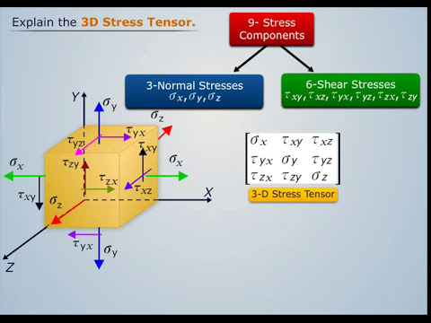 3D Stress Tensor Rotation - Magic Marks