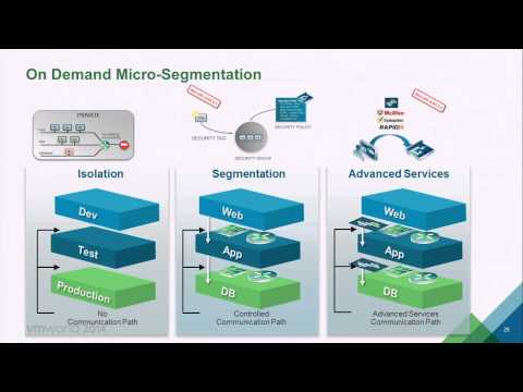 VMworld 2014 MGT1969 vCloud Automation Center and NSX Integration Technical Deep Dive