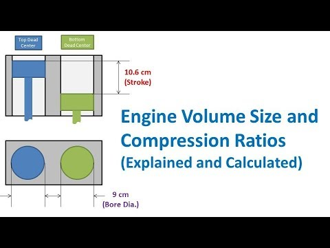Piston Engine Volume Size and Compression Ratios (Explained and Calculated)