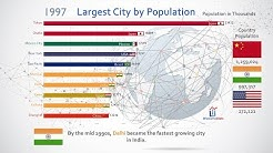 Top 10 Most Populous City Ranking History (1950-2035)