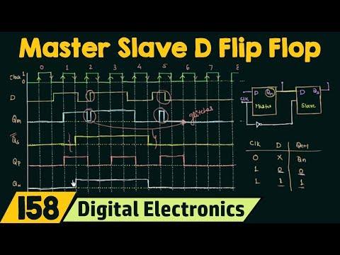 Behaviour of Master Slave D Flip Flop