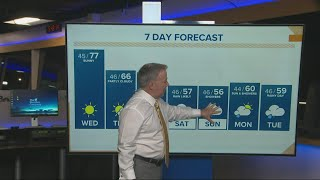 KGW Sunrise forecast 4-21-21