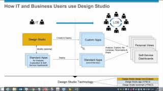 What's New in SAP BusinessObjects Design Studio 1.6?(In this SAP Design Studio webinar replay, Jie Deng, product manager, SAP BusinessObjects Design Studio, presents the key capabilities of the recently ..., 2016-01-07T21:20:57.000Z)