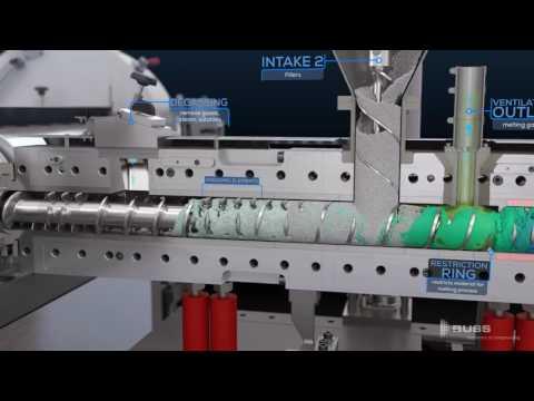 BUSS Kneader Technology