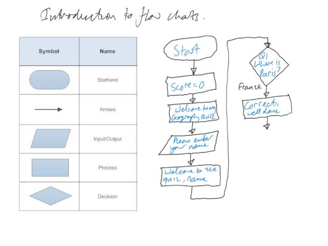 Introduction to Flowcharts Quiz game