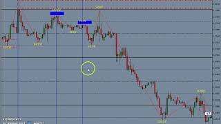 FOREX FORMULA TO PREDICT SWING LOW 'S & SWING HIGH'S part-1