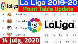 La Liga Point Table Update 14 July 2020 | La Liga Point Table Today | La Liga Point Table 2020
