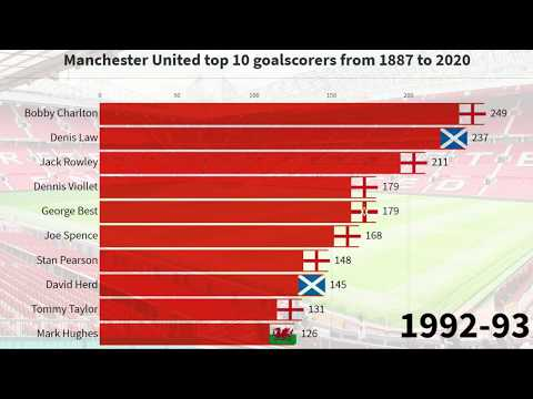 Manchester United top 10 goalscorers from 1887 to 2020