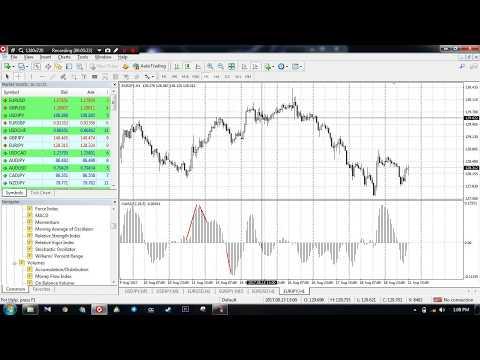 Bagaimana Trading Menggunakan Indikator Moving Average Of Oscillator (OsMA)  Dalam Forex