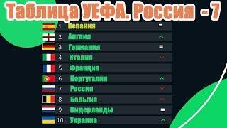 Россия догонит Португалию в таблице Коэффициентов