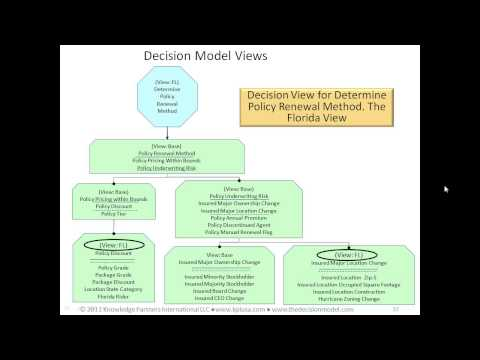 Managing Business Change in the New World of TDM and Business Decision Management