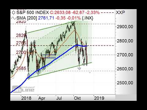 S&P500 - Erneuter Anstieg? - Chart Flash 10.12.2018