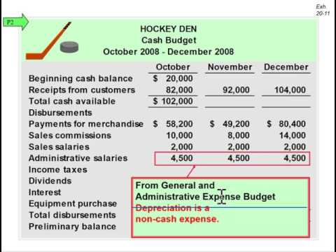 Preparing a Cash Budget - YouTube
