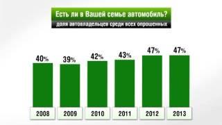 Россия в цифрах. Автомобильный выбор россиян