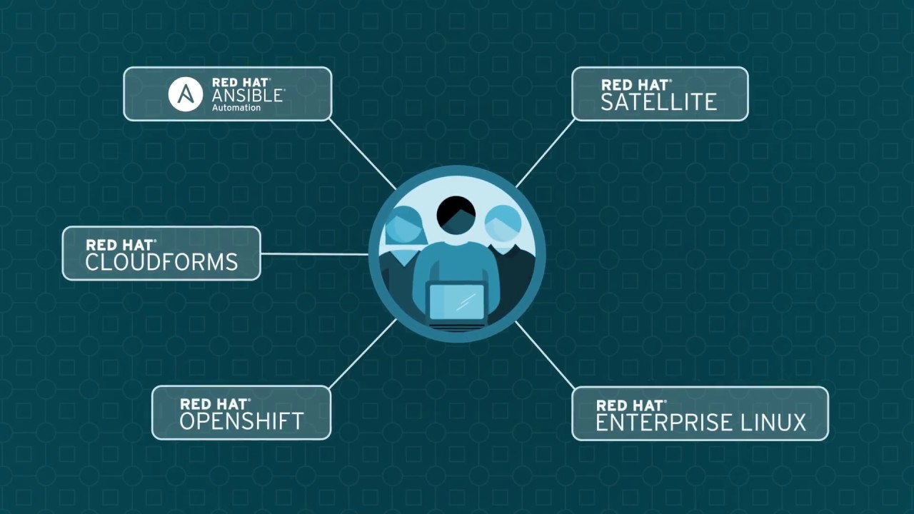 Red Hat Satellite + Insights help IT teams mitigate complexity