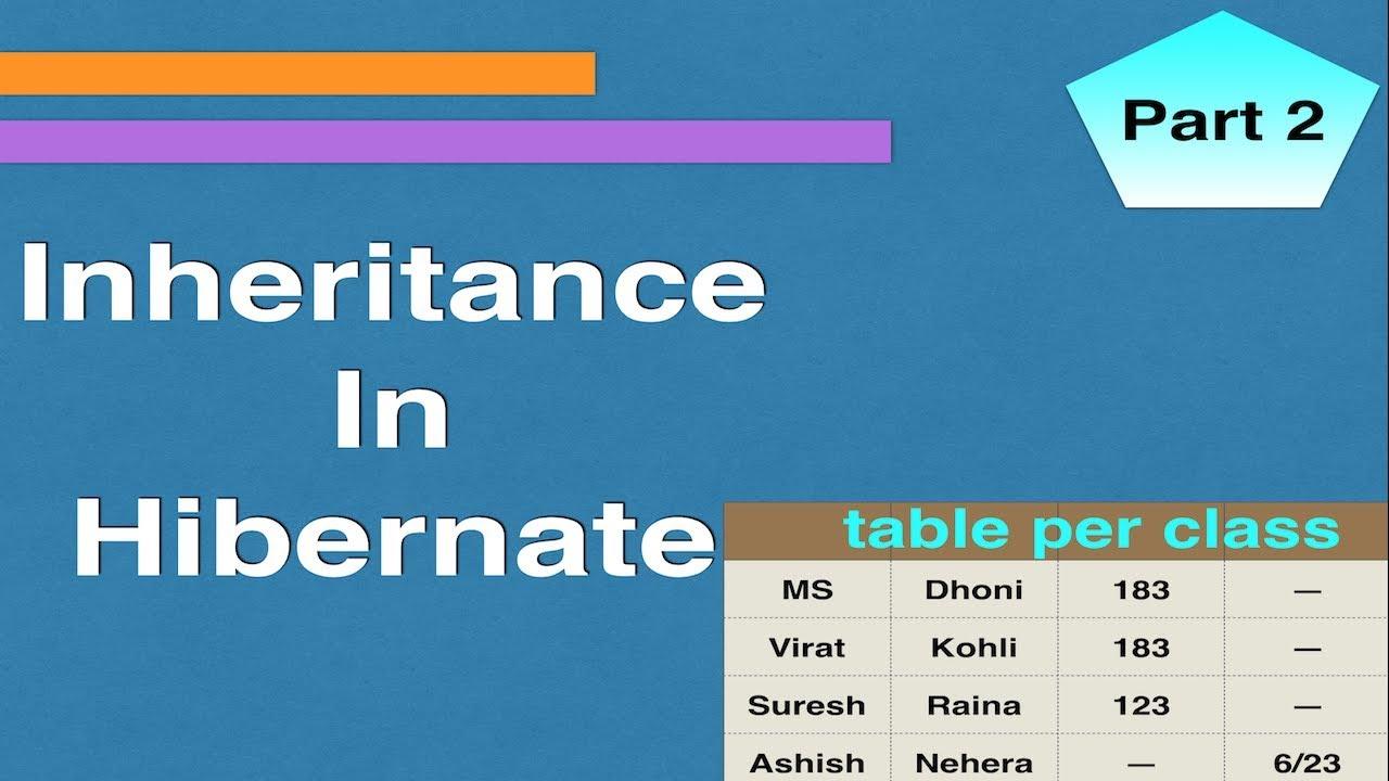 Table Per Class Example    inheritance Mapping In Hibernate    Java Hibernate Tutorial