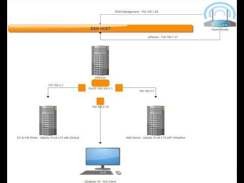 Build your own SOHO Virtual Environment on ESXi 6.5