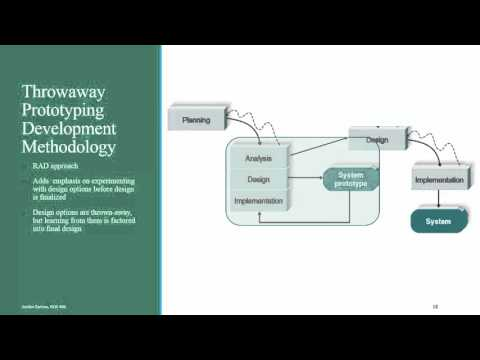 Systems Analysis & Design - Ch 2 - Development Methodologies