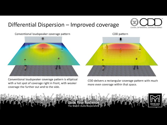 Martin Audio Coaxial Differential Dispersion Technology Webinar