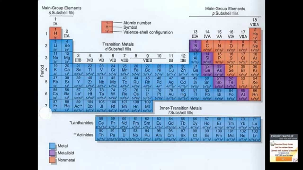 The modern periodic table trends and characteristics examville the modern periodic table trends and characteristics examville youtube gamestrikefo Gallery