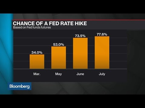 BMO's Gallo Sees Yellen Worried About Market Expectations