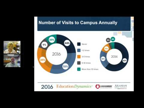 2016 Online College Students Report Webinar - Education Dynamics