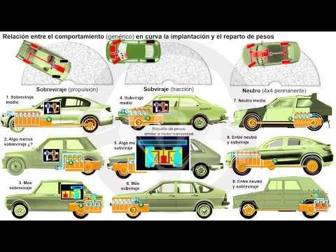 EVOLUCIÓN DE LA TECNOLOGÍA DEL AUTOMÓVIL A TRAVÉS DE SU HISTORIA - Módulo 2 (16/25)
