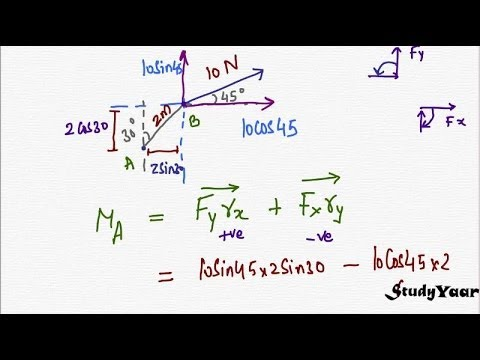 Moment of a Force, Varignon's Theorem & Solved Problems