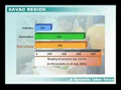 davao region profile