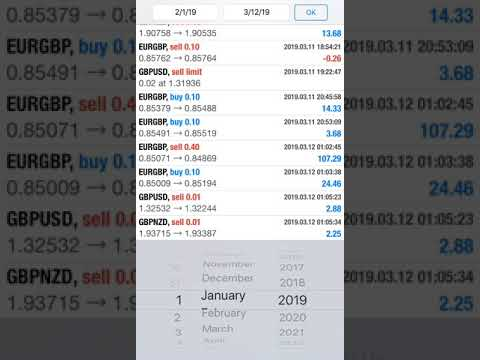 Daily Profit Record 323 9 Per Day With Genuine Forex Signals