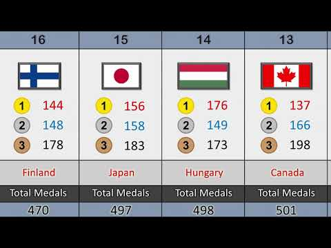 Top 50 Country With Most Olympic Games Medals