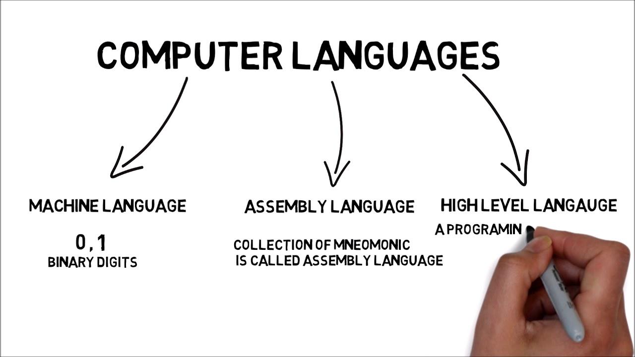 Computer Langauge (Hindi) | Types Of Computer Language | (High level,  Assembly, Machine language)