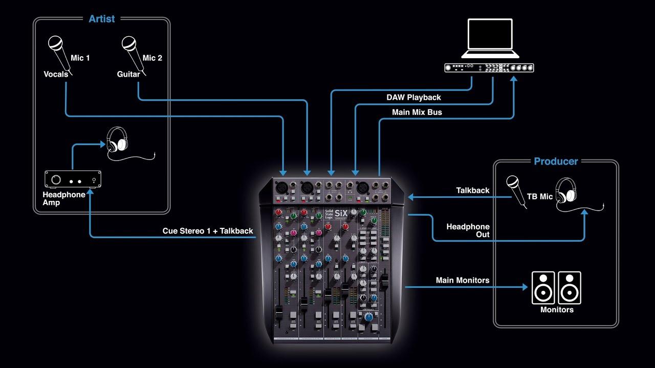 SSL SiX for Recording