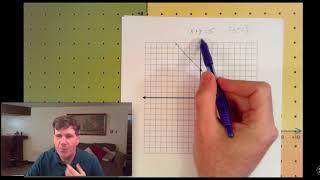直角坐標圖(函數圖)III