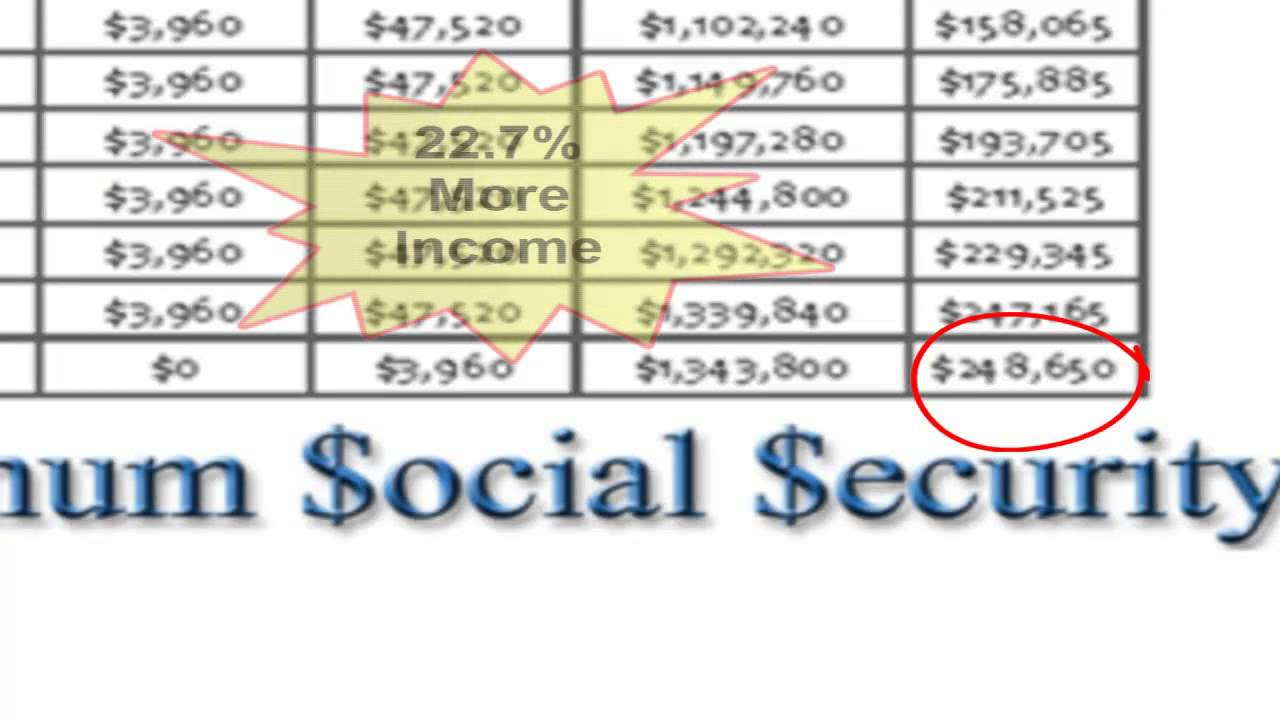 How to Calculate Social Security Benefits