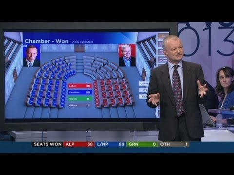 Antony Green predicts Coalition victory