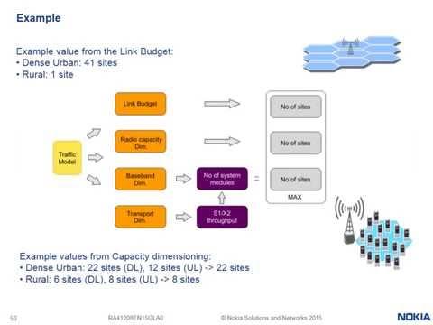 4G LTE Radio Planning Capacity by Nokia