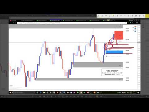 Supply and Demand Trading. Questions and Answers