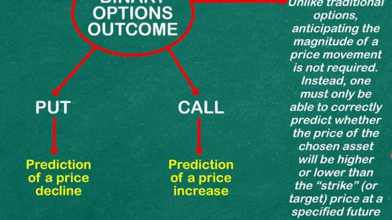 How to Understand Binary Options