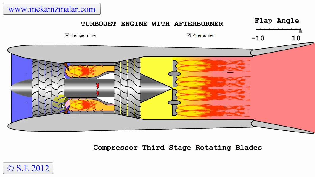Jet Engine Diagram How It Works.Turbojet Engine With Afterburner