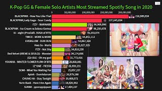 K-Pop Girl Group/Solo Female Artists Most Streamed Spotify Song in 2020 So Far!(January-September)