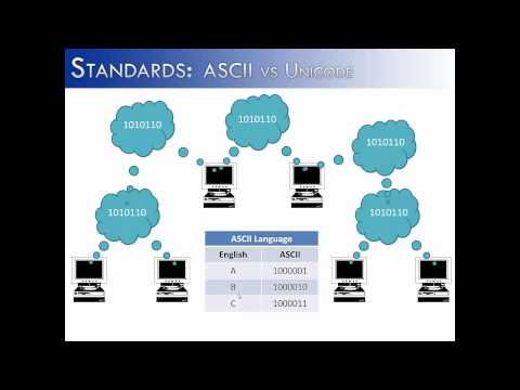 Standards: ASCII vs Unicode (Java)