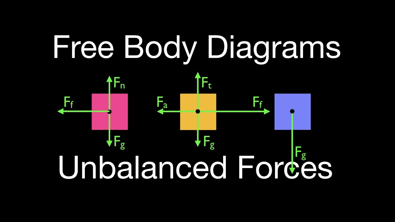 newton s 2nd law 17 of 21 drawing free body diagrams objects with rh youtube com Unbalanced Forces Examples Unbalanced Force with Newton's