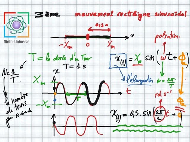 mouvement rectiligne sinusoïdal partie1 (cours 3ème)