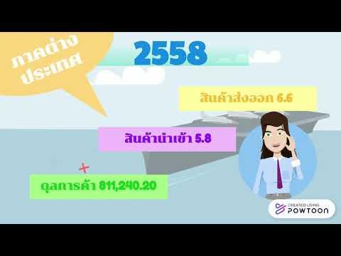 เครื่องชี้ภาวะเศรษฐกิจมหภาคของไทย ปี 2558