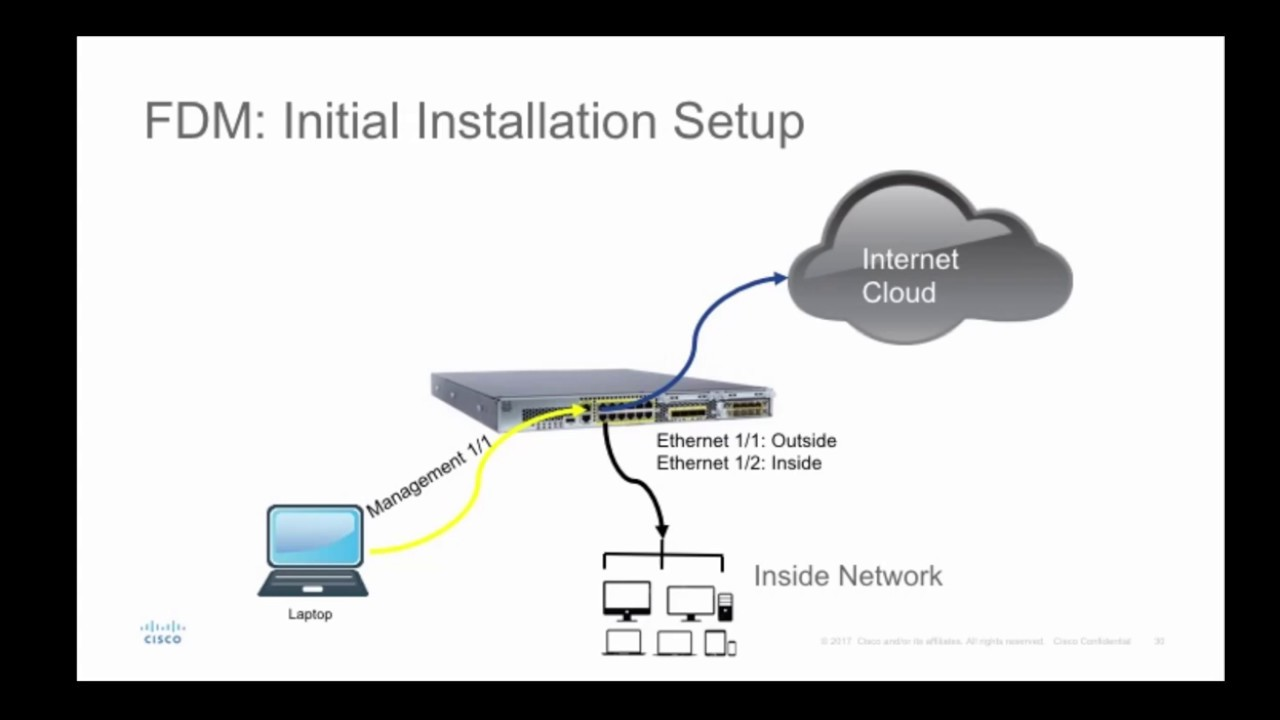 Cisco Firepower Device Manager FDM initial installation wizard
