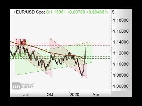 S&P500 vor Gegenbewegung? - Chart Flash 09.03.2020