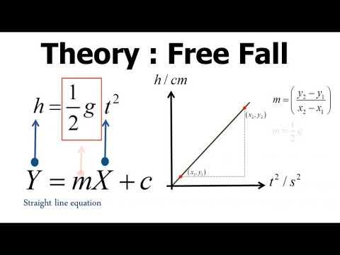 SES Experiment 3 L Free Fall